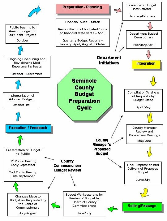 Budget Preparation Cycle